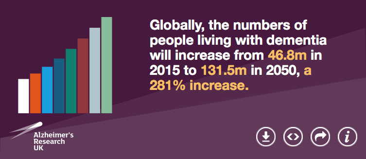 Globally, the numbers of people living with dementia will increase from 46.8m in 2015 to 131.5m in 2050, a 281% increase.